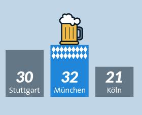 München Biergärten