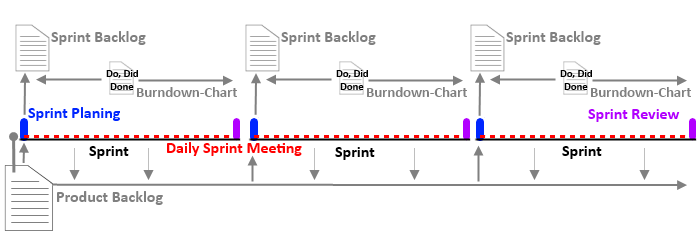 Scrum Diagramm